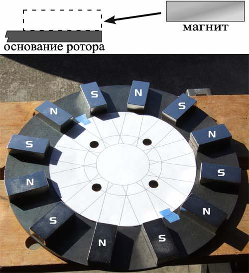 Расположение магнитов на роторе