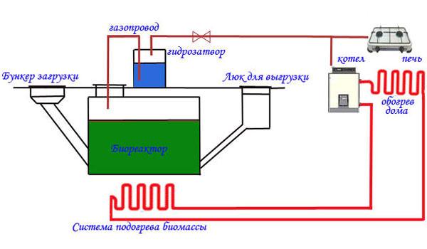 Схема работы биогазовой установки