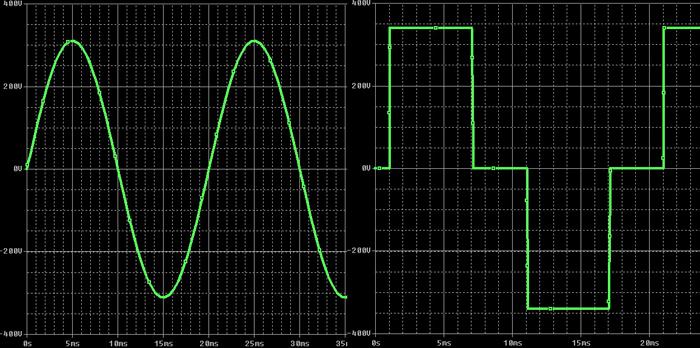 Форма сигнала инвертора — синусоидальная (слева), модифицированный синус (справа)