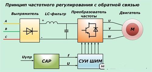 принцип работы частотного преобразователя с обратной связью