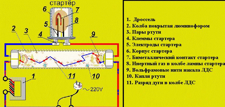 Схема светильника с дросселем и стартером
