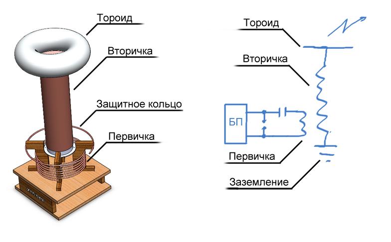 принцип работы катушки Тесла