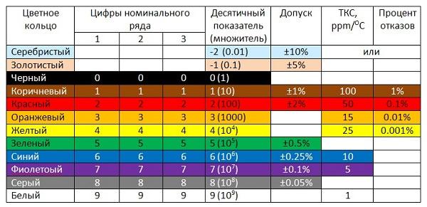 сводная таблица цветной маркировки резисторов