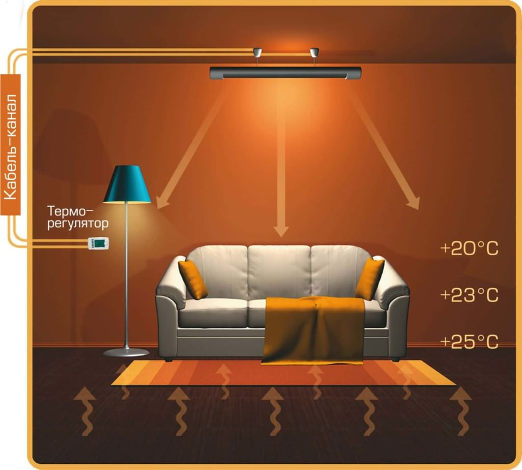 схема инфракрасного обогрева комнаты