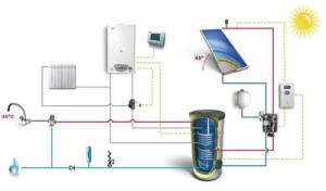 Схема отопления дома на солнечных батареях