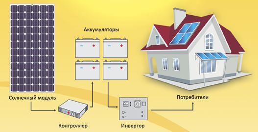 Схема работы солнечной батареи