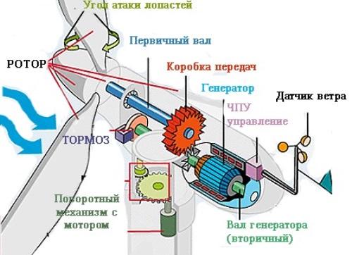 Компоненты ветряной элекстростанции