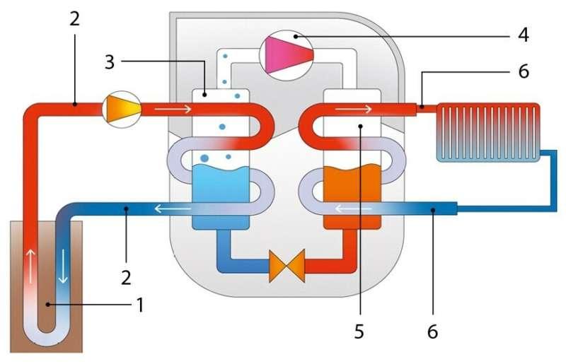 Схема устройства внешнего и внутреннего контура теплового насоса