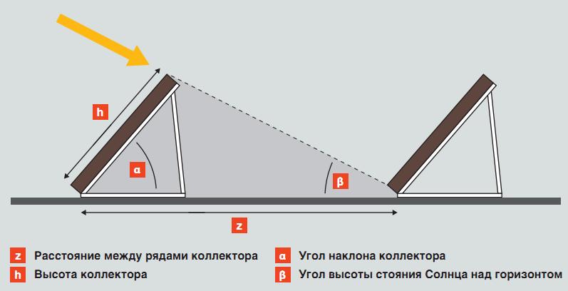 Схема монтажа солнечного коллектора