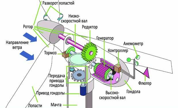 Элементы конструкции ветрогенератора
