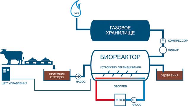 Схема получения биогаза в промышленности