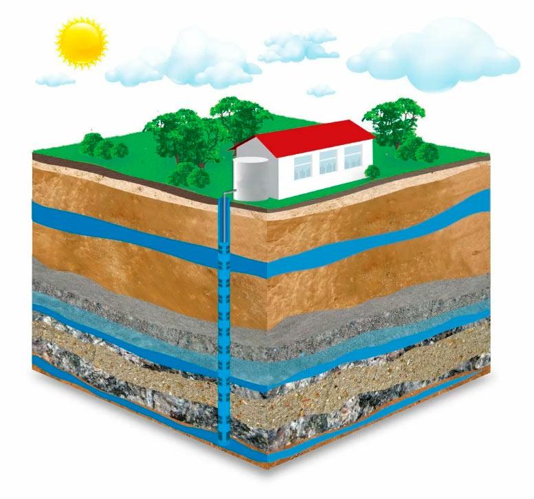 Тепловой насос из энергии подземных вод