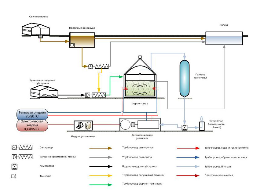 Установка для получения биогаза