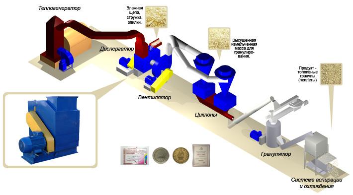 Технологическая линия производства пеллет под «ключ»