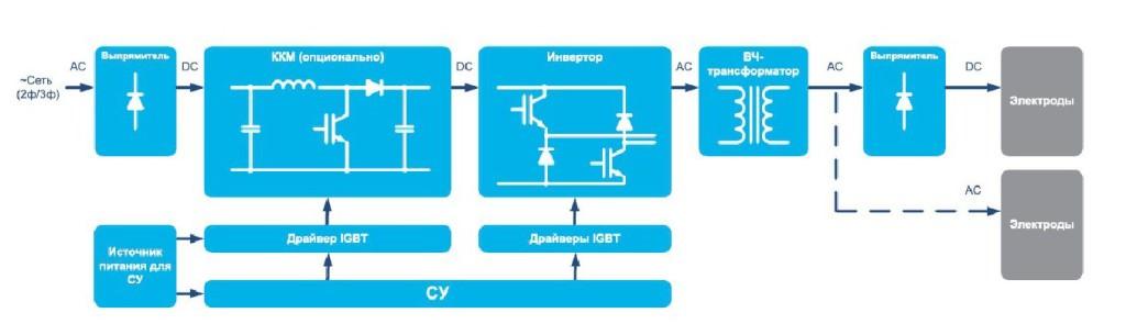 схема изменения энергии