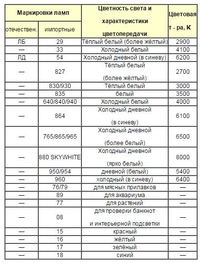 Таблица характеристик различных типов источников света.