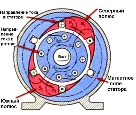 принцип работы асинхронного двигателя