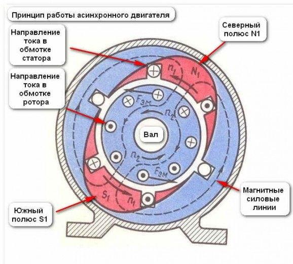 принцип работы однофазного электродвигателя