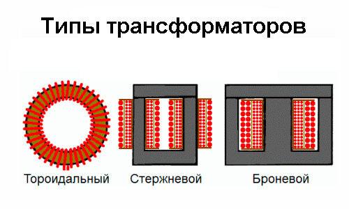 типы трансформаторов