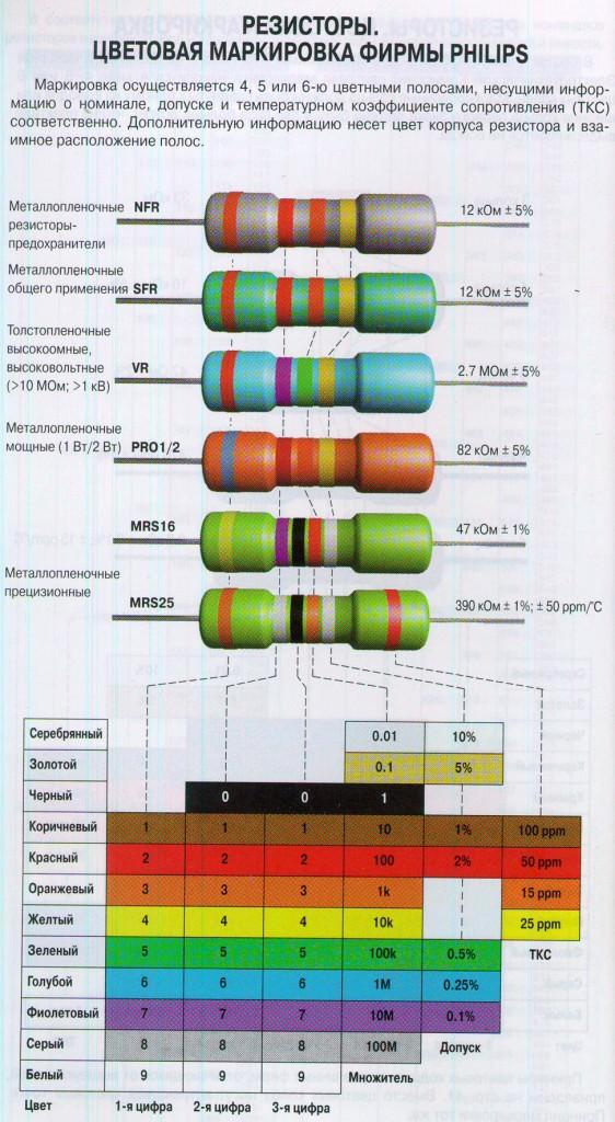 цветовая маркировка фирмы Phillips