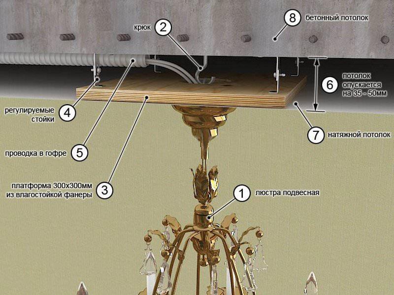 элементы крепления люстры на натяжном потолке