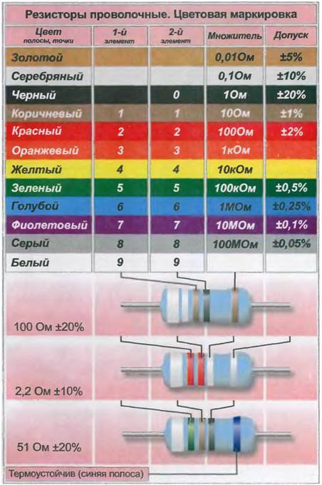 цветовая маркировка проволочных резисторов