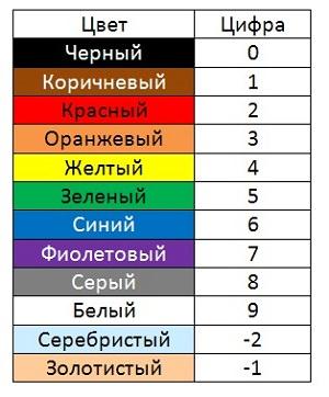 универальная таблица цветов маркировки резисторов