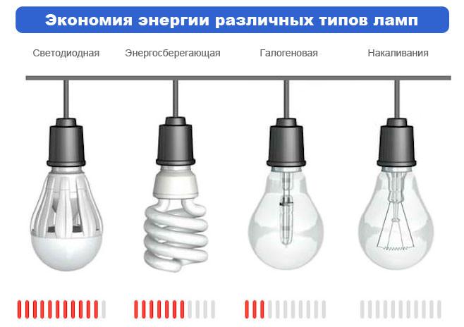 экономия энергии видов ламп